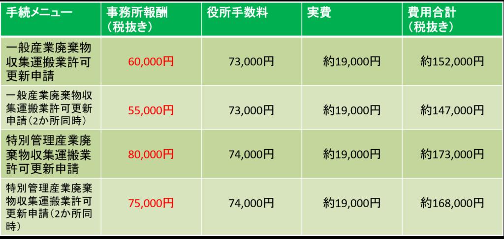 大阪府、兵庫県、京都府、奈良県、和歌山県、滋賀県の一般および特別管理産業廃棄物収集運搬業許可更新申請の価格表です。