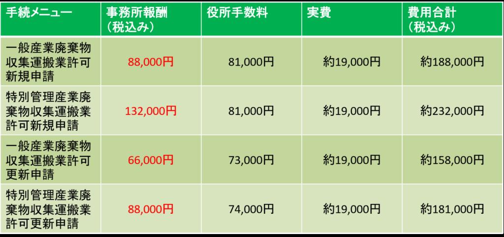 大阪府、兵庫県、京都府、奈良県、和歌山県、滋賀県の一般および特別管理産業廃棄物収集運搬業許可新規及び更新申請の価格表です。